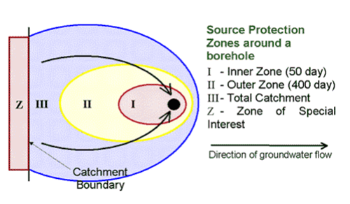 secure-protection-zones-around-borehole