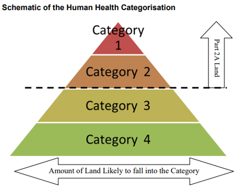 Schematic of the Human Health Categorisation