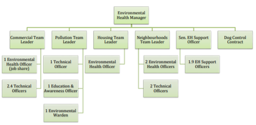 Environmental health structure