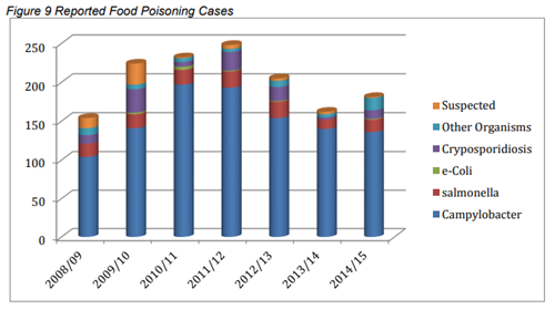 previous food poisoning reports