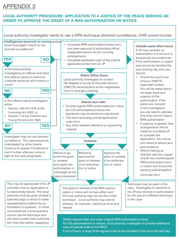 local authority procedure flow chart